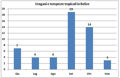 Uragani e tempeste tropicali in Belize